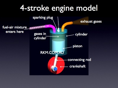 Video Animation 4 Stroke Petrol Engine By Russell Kightley Media