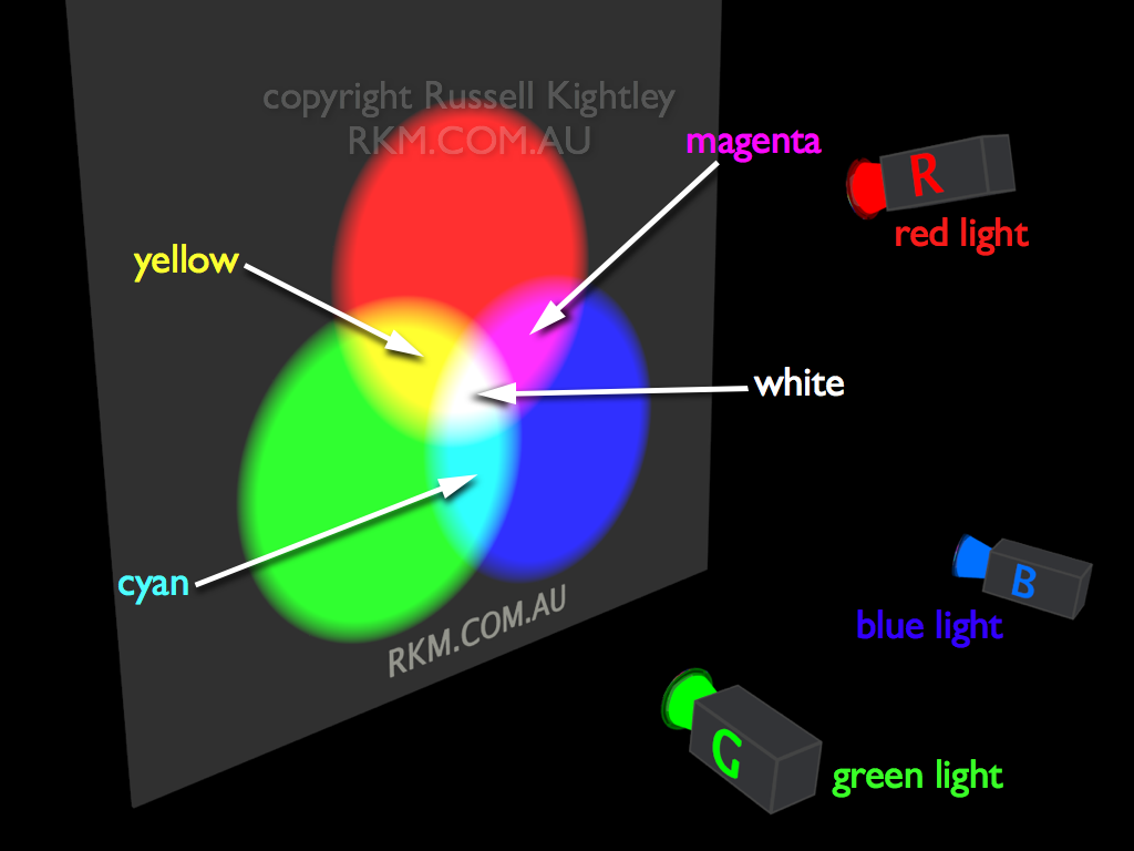 Video Animation: RGB additive colour mixing by Russell Kightley Media