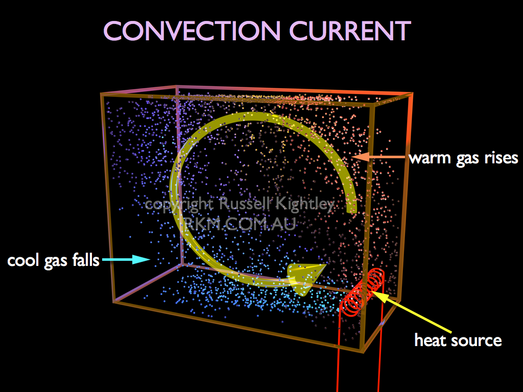 CONVECTION: room heating by a convection heater by Russell ...