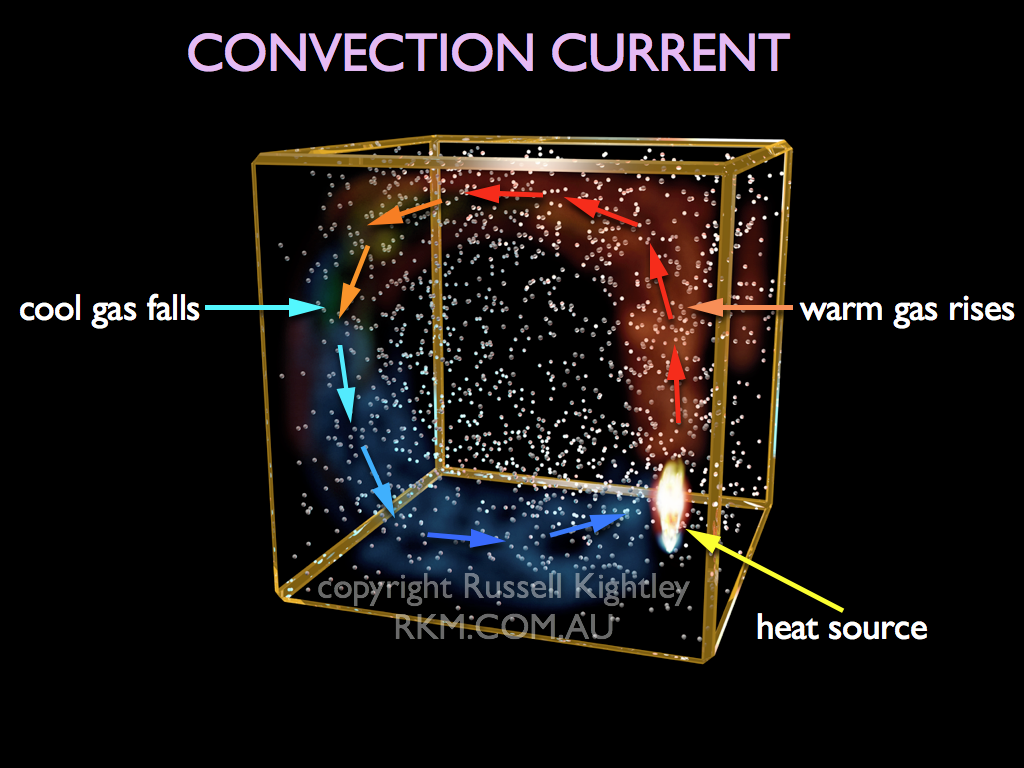 Heat Convection Current Diagram Wiring And Ebooks Radiation Transfer Images Pictures Becuo By Russell Kightley Media Rh Rkm Com Au Atmosphere Mantle