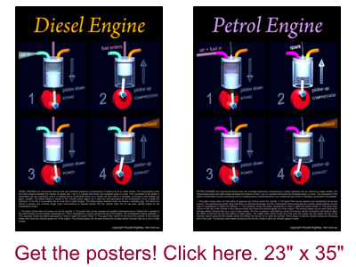 Diesel Engine Petrol Engine Posters