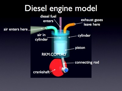 diesel engine model: labelled diagram