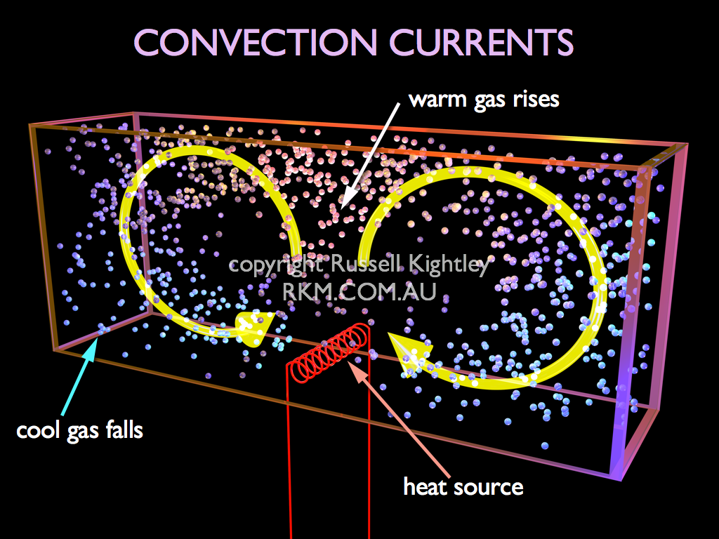 CONVECTION: centrally placed heat source creating a double