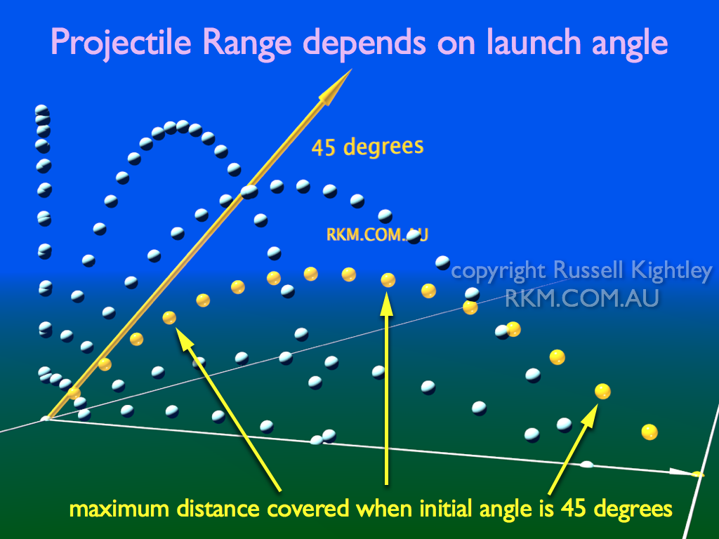 projectile range vs launch angle For a given initial projectile speed, the projectile has a range r at a launch angle theta = 30 degrees.