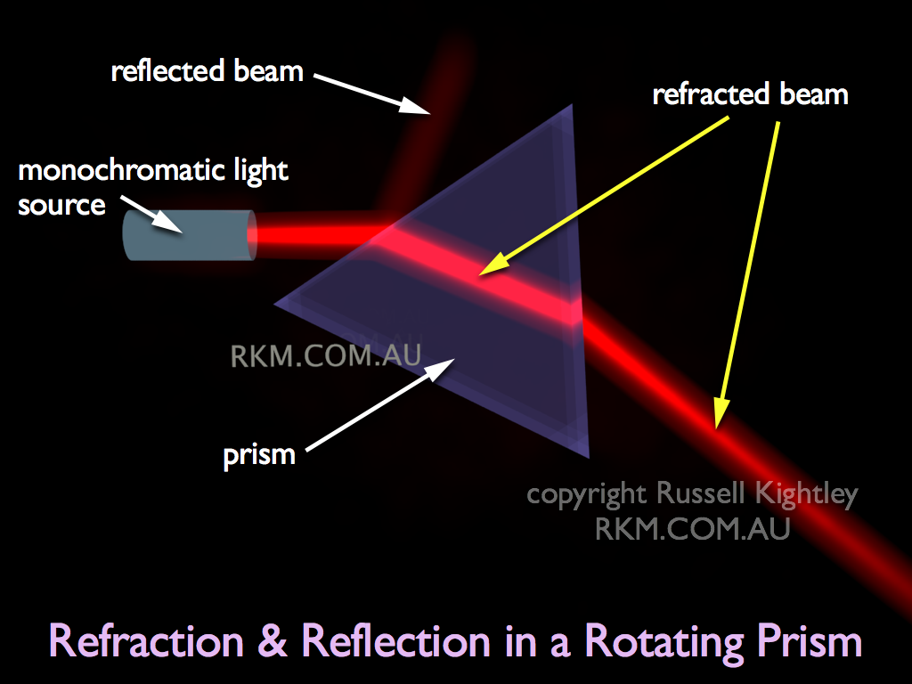 refraction and prism Explore bending of light between two media with different indices of refraction see how changing from air to water to glass changes the bending angle play with prisms of different shapes and make rainbows.