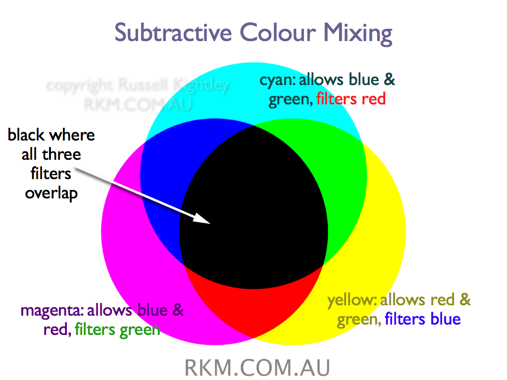 Video Animation Cmyk Subtractive Colour Mixing By Russell Kightley