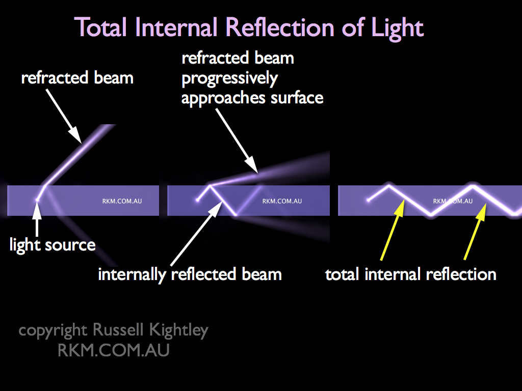 calculate critical angle from refractive indices by