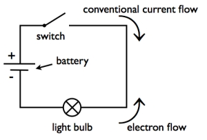 video animation simple electrical circuit showing current flow by rh rkm com au diagram of an electric circuit diagram of electric home circuit