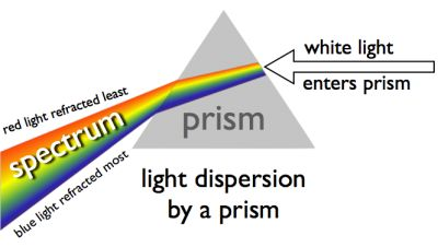 prism dispersing light creating a spectrum or rainbow